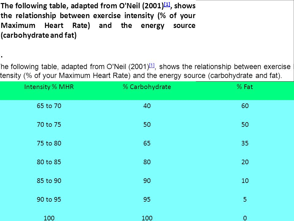 The following table, adapted from O Neil (2001)[1], shows the relationship between exercise intensity (% of your Maximum Heart Rate) and the energy source (carbohydrate and fat)